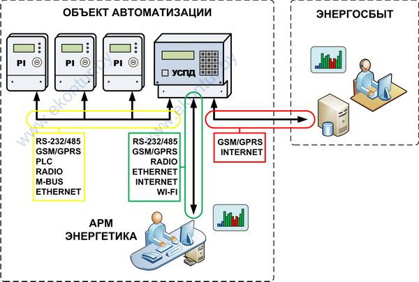 Каналы передачи данных в АСКУЭ передача данных
